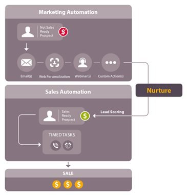 Marketing automation overview