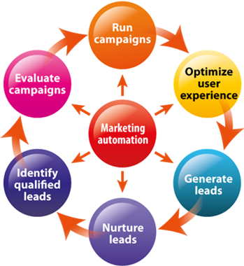 Marketing automation scheme