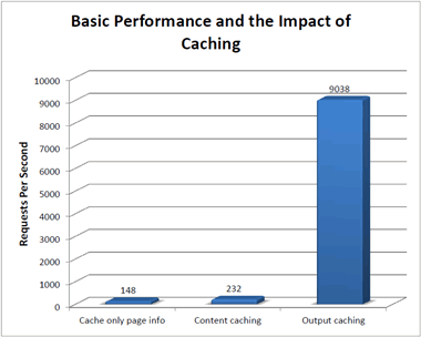 performance growth with caching