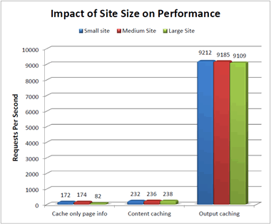 performance of small vs large websites